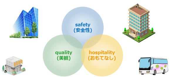 高レベルな除菌消毒清掃のシステム